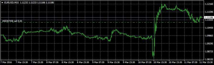 EURUSD after Draghi
