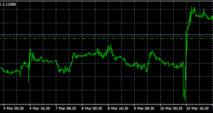 Strong short term support for EURUSD at