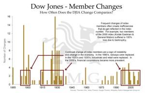 dow jones member changes