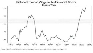 excess wage