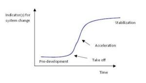 s curve