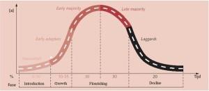 stock market evolution