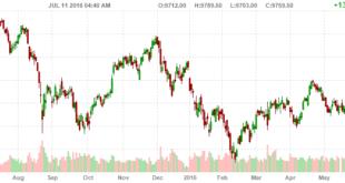 dax trading signal