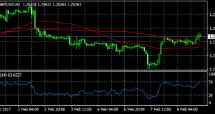 GBPUSD technical analysis