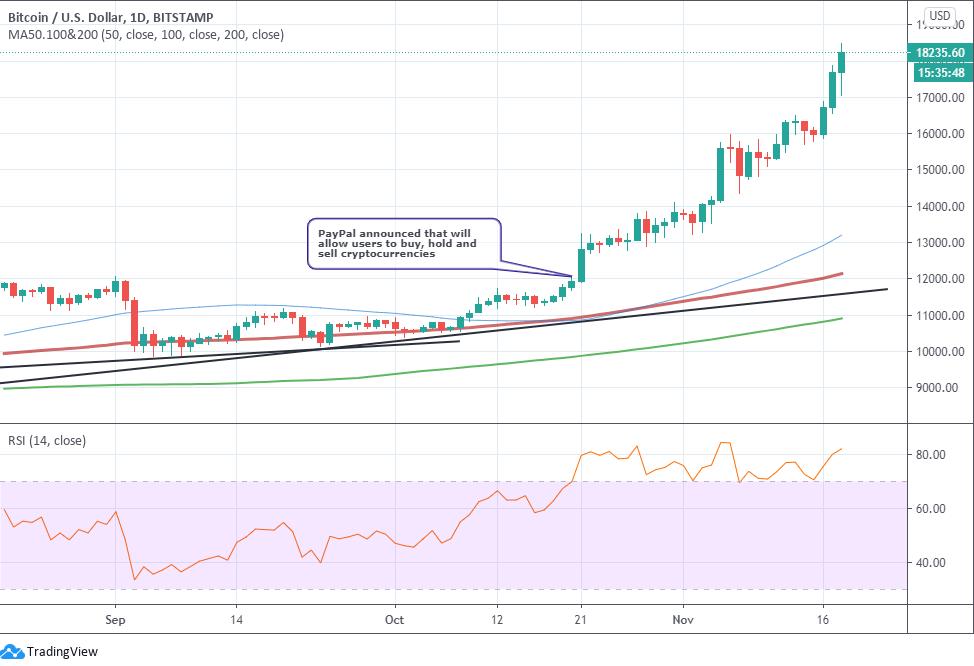 Bitcoin Price Breaks Above 18.000
