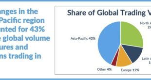 Global futures and options trading reaches record level