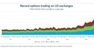 record options trading